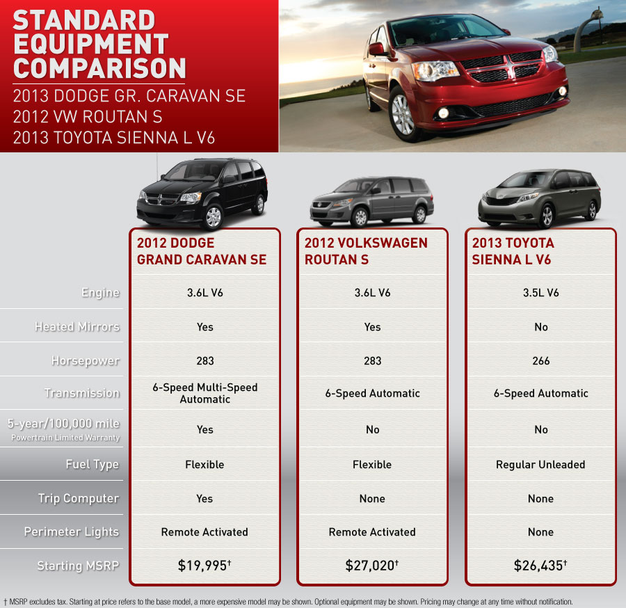 Lithia Dodge Missoula >> Dodge Caravan vs VW Routan vs Toyota Sienna | Lithia Chrysler Jeep Dodge of Missoula