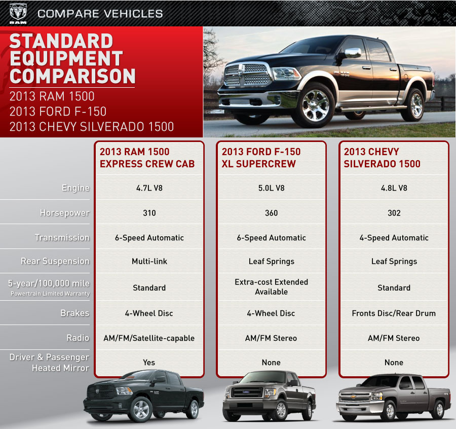 Ford Dealership Corpus Christi >> RAM 1500 vs Ford F-150 vs Chevy Silverado 1500 | Lithia Chrysler Dodge Jeep Ram of Corpus Christi